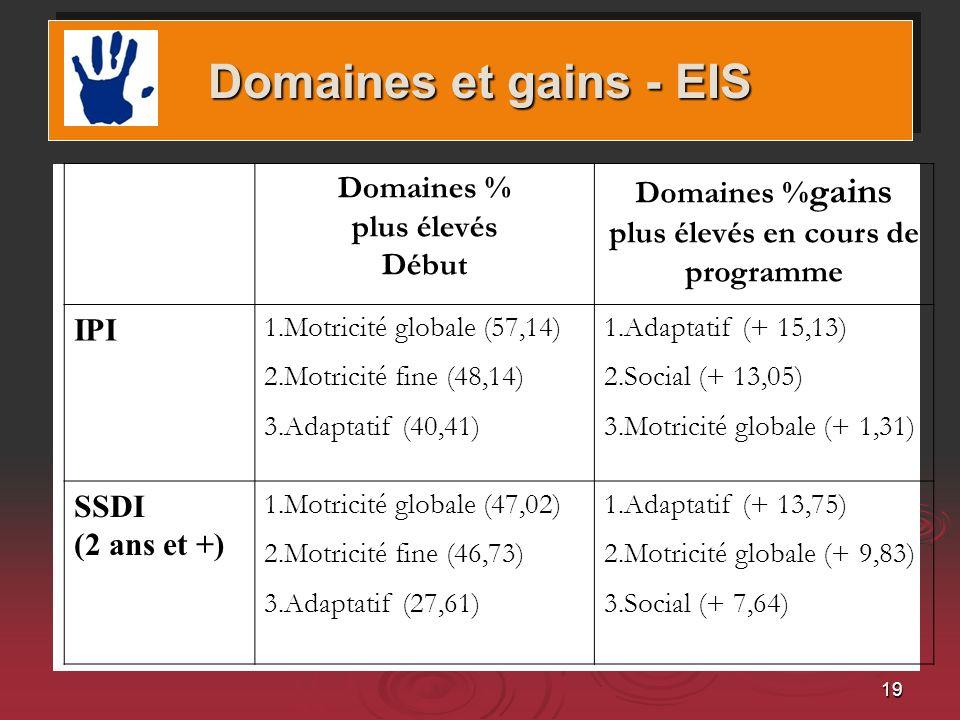 Domaines %gains plus élevés en cours de programme
