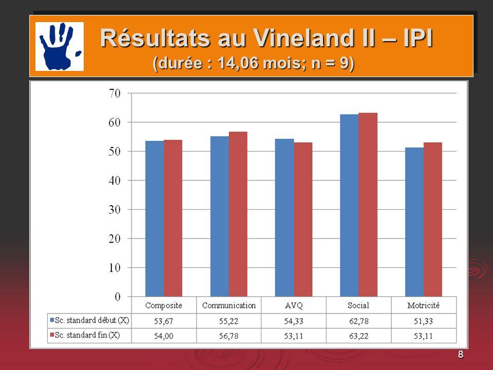 Résultats au Vineland II – IPI (durée : 14,06 mois; n = 9)