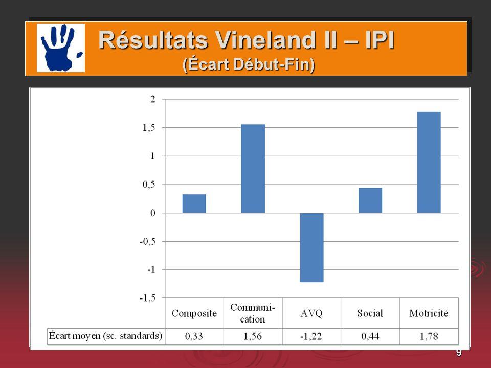 Résultats Vineland II – IPI (Écart Début-Fin)