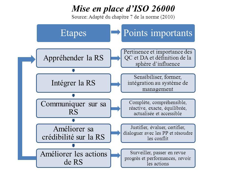 Etapes Points importants Mise en place d'ISO 26000 Appréhender la RS