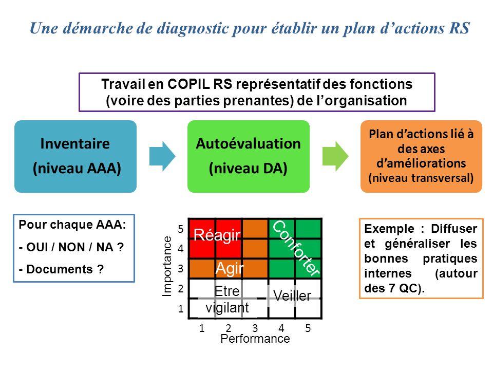Une démarche de diagnostic pour établir un plan d'actions RS