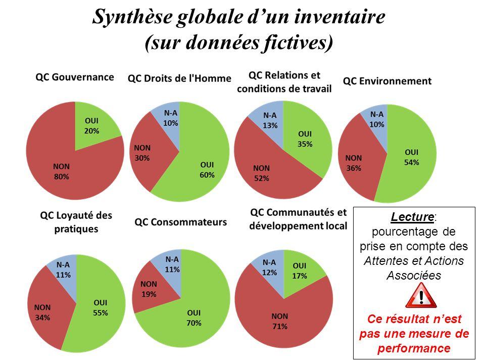 Synthèse globale d'un inventaire (sur données fictives)