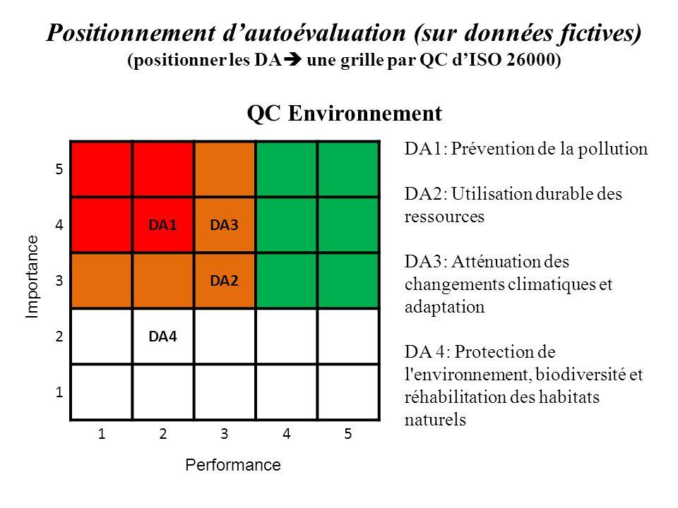 DA1: Prévention de la pollution