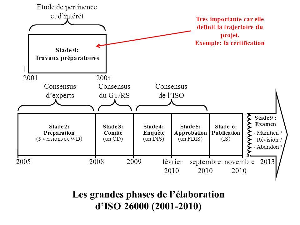 Les grandes phases de l'élaboration d'ISO 26000 (2001-2010)
