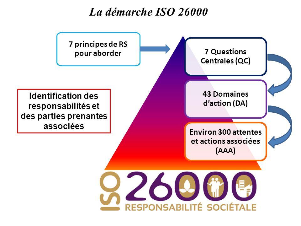 La démarche ISO 26000 7 Questions Centrales (QC)