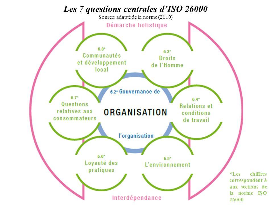 Les 7 questions centrales d'ISO 26000