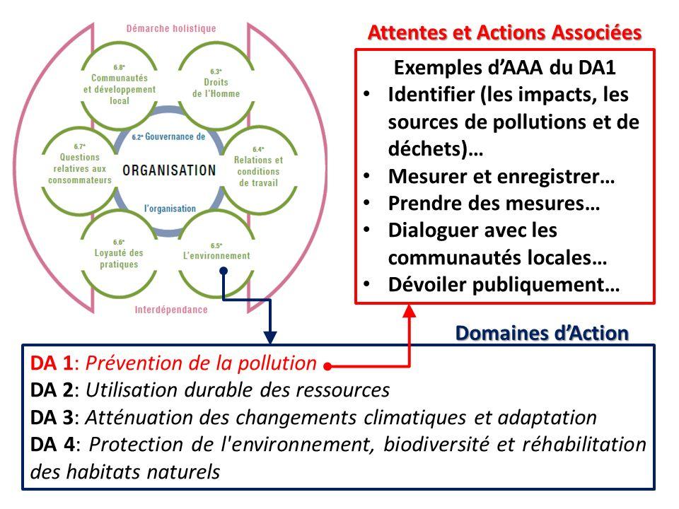 Attentes et Actions Associées