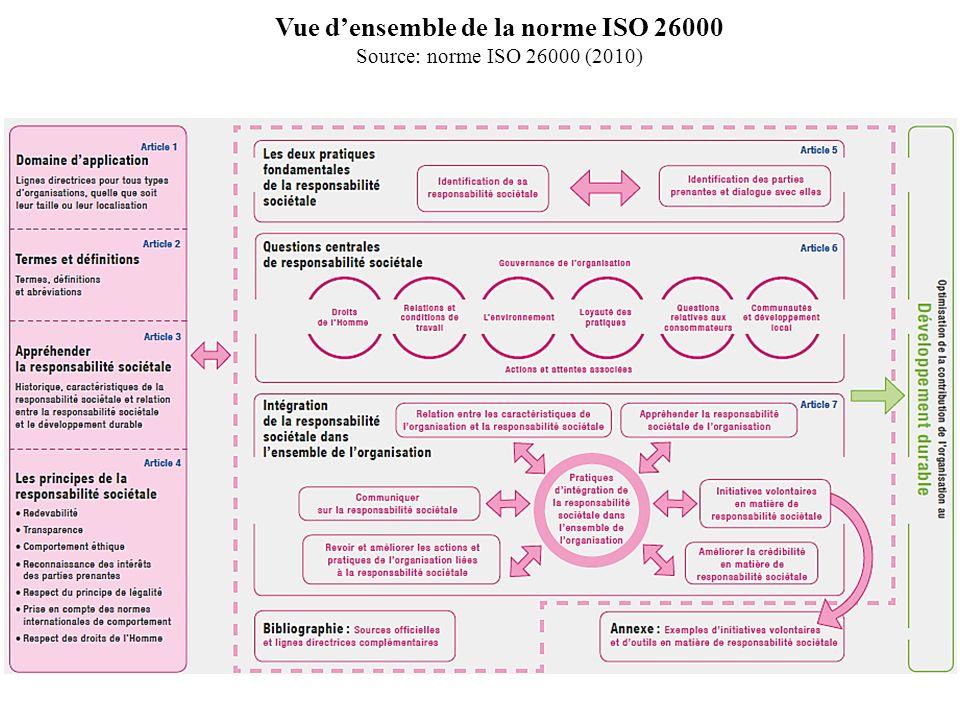 Vue d'ensemble de la norme ISO 26000
