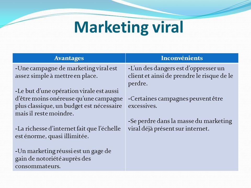 Marketing viral Avantages Inconvénients