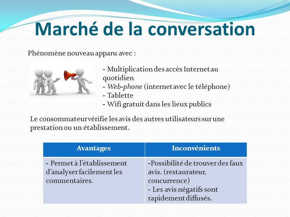 Marché de la conversation