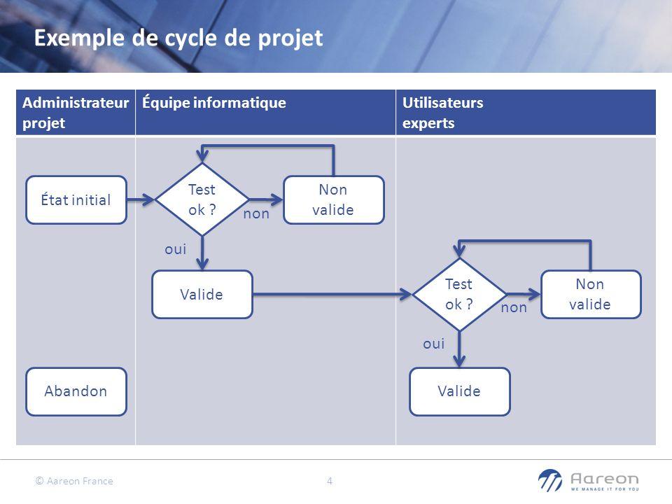 Exemple de cycle de projet