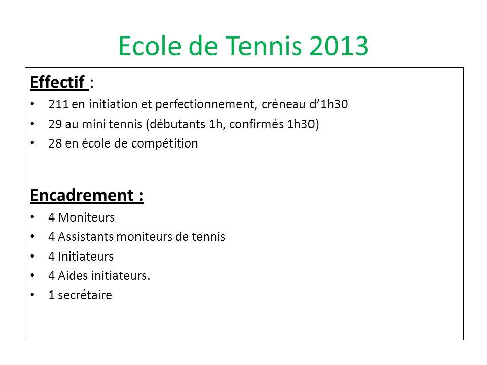 Ecole de Tennis 2013 Effectif : Encadrement :