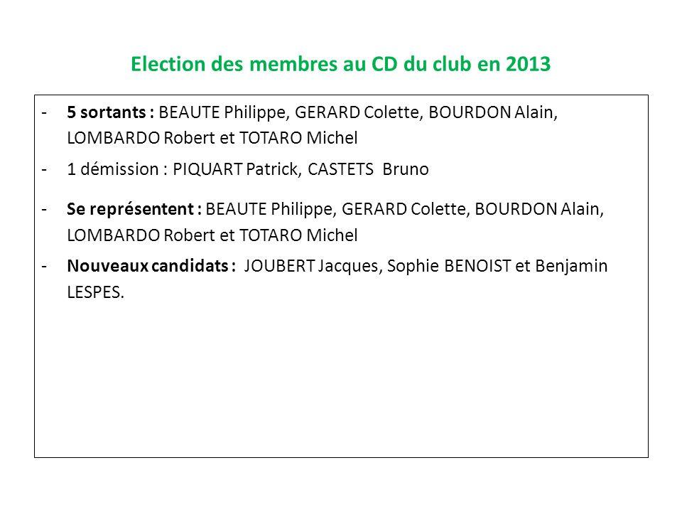 Election des membres au CD du club en 2013