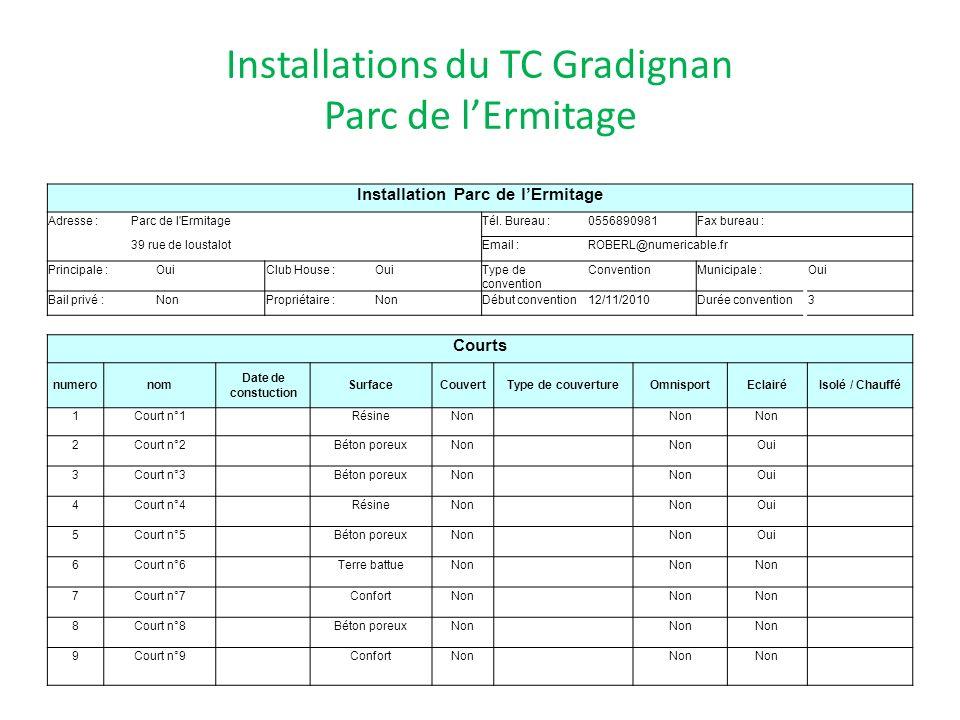 Installations du TC Gradignan Parc de l'Ermitage
