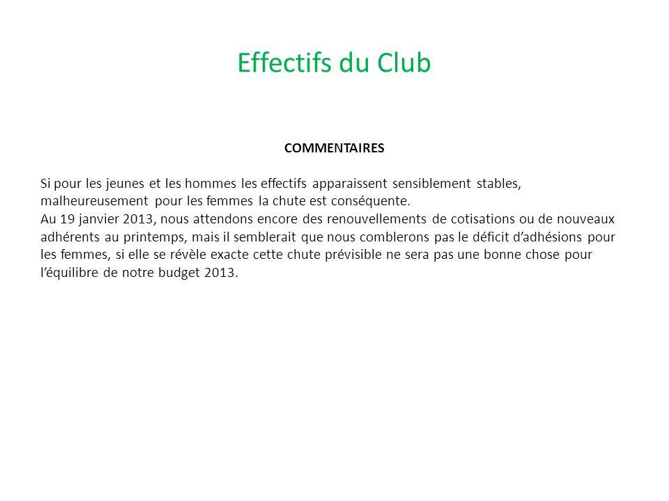 Effectifs du Club