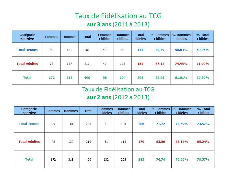 Taux de Fidélisation au TCG sur 3 ans (2011 à 2013)