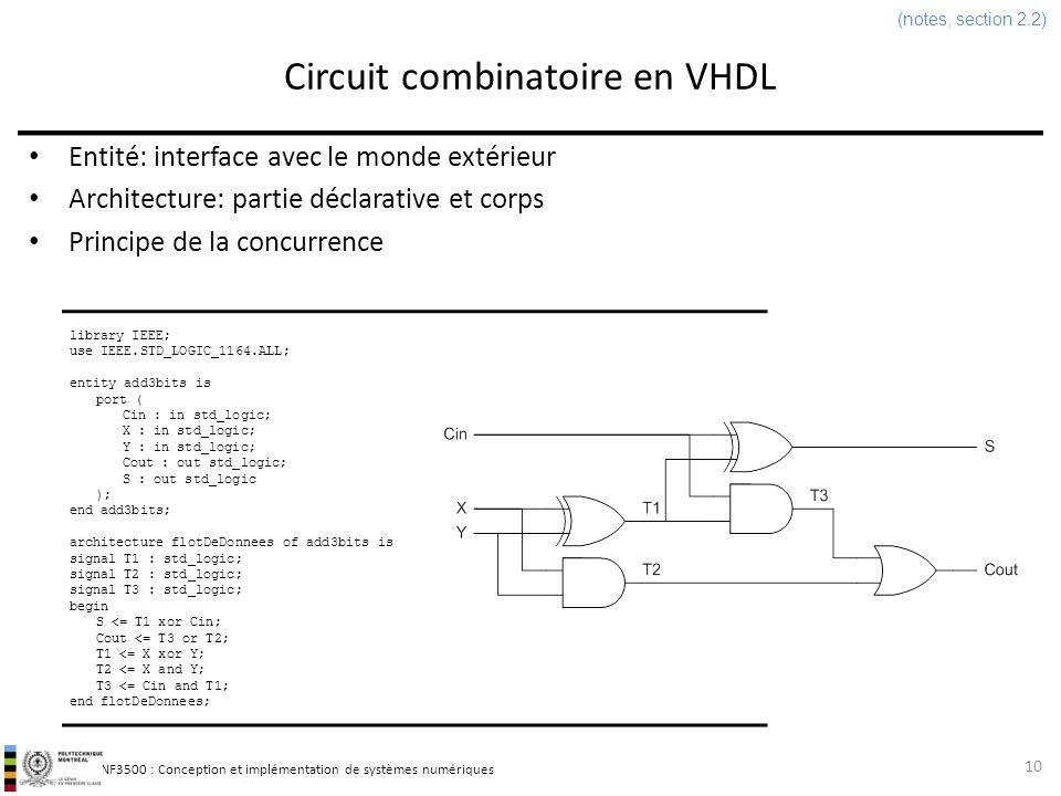 Circuit combinatoire en VHDL