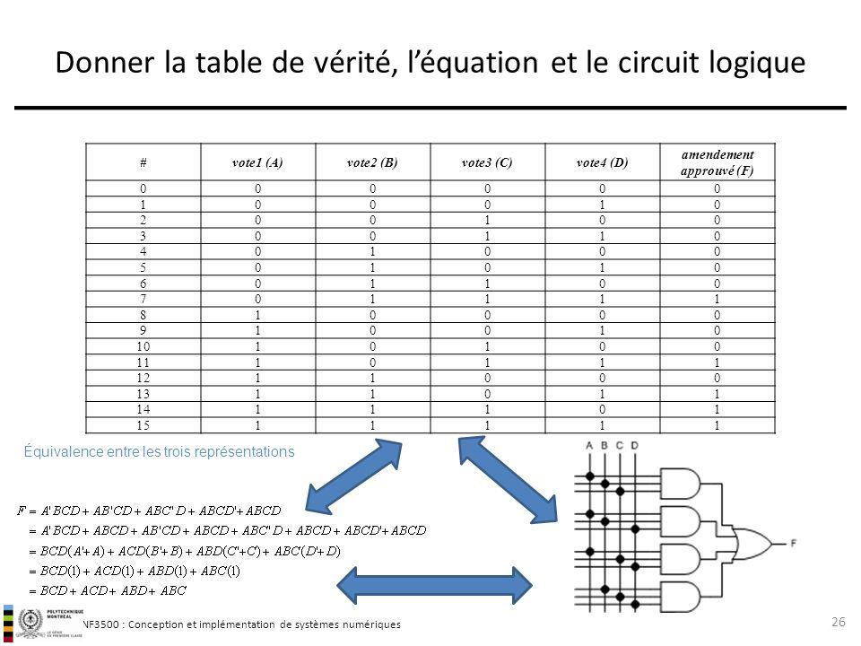 Donner la table de vérité, l'équation et le circuit logique