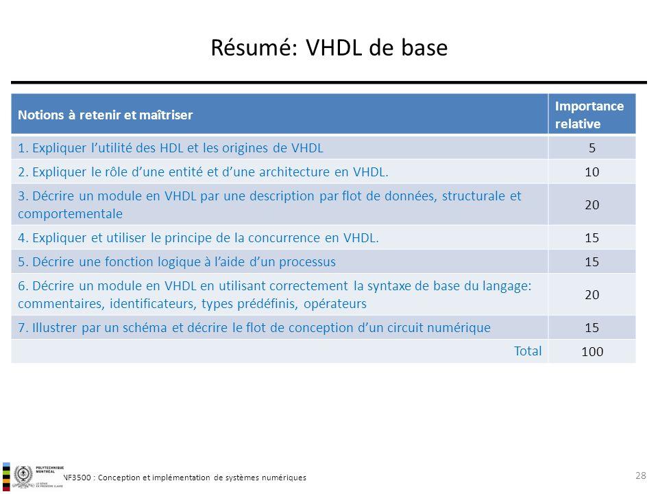 Résumé: VHDL de base Notions à retenir et maîtriser