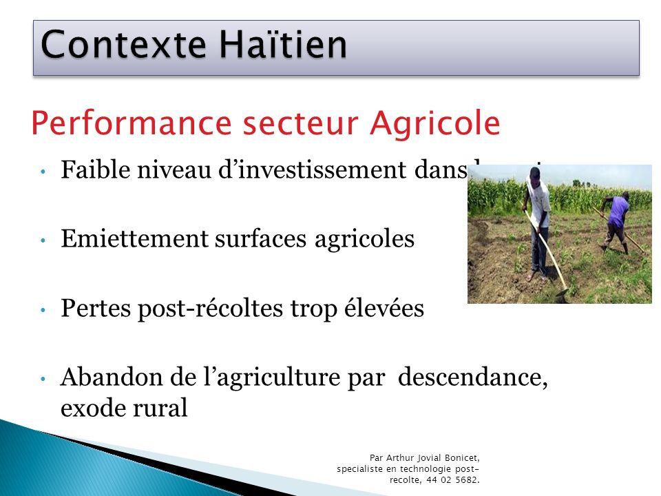 Contexte Haïtien Performance secteur Agricole