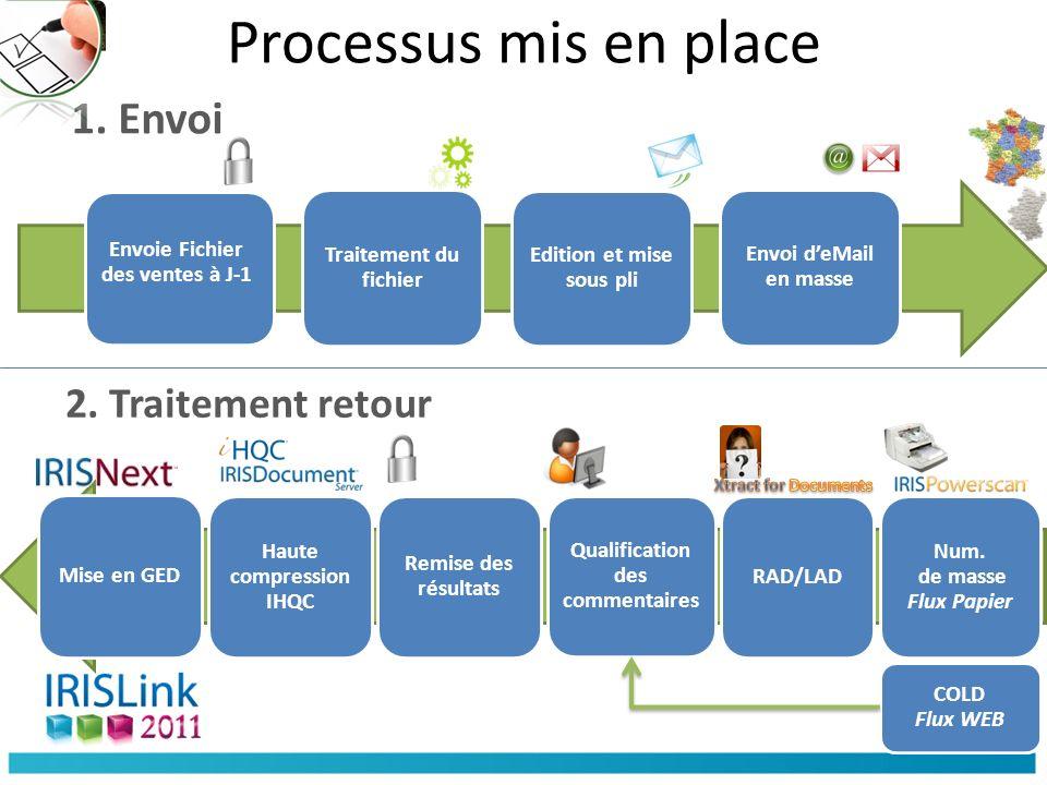 Processus mis en place 1. Envoi 2. Traitement retour
