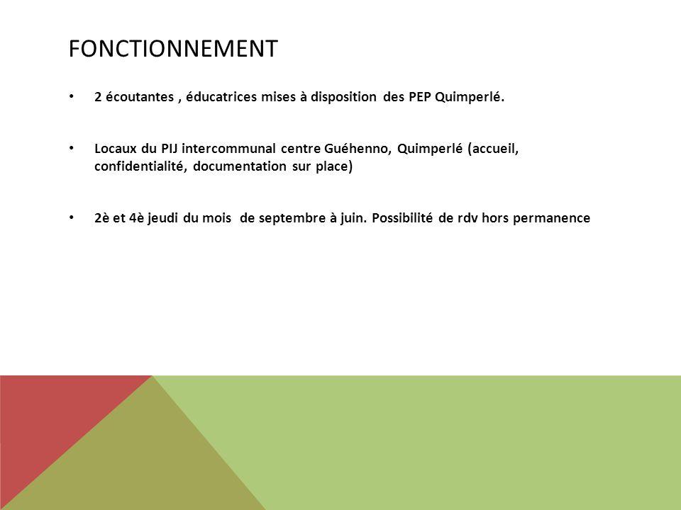 Fonctionnement 2 écoutantes , éducatrices mises à disposition des PEP Quimperlé.