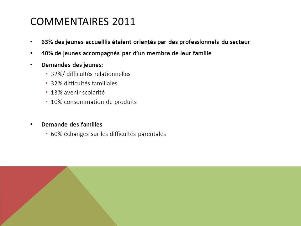 Commentaires 2011 63% des jeunes accueillis étaient orientés par des professionnels du secteur.