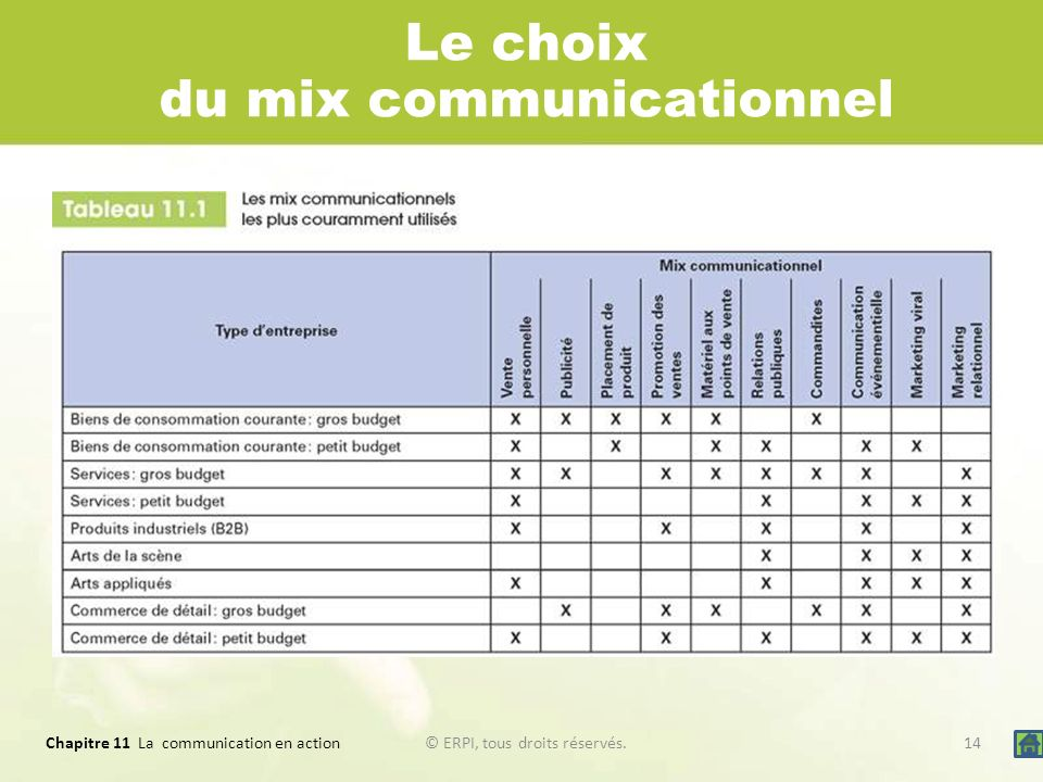 Le choix du mix communicationnel