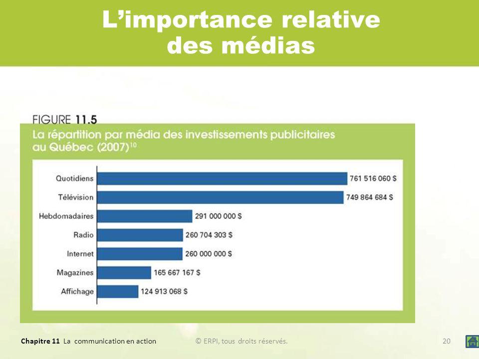 L'importance relative des médias