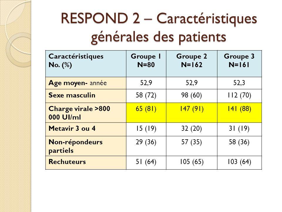 RESPOND 2 – Caractéristiques générales des patients