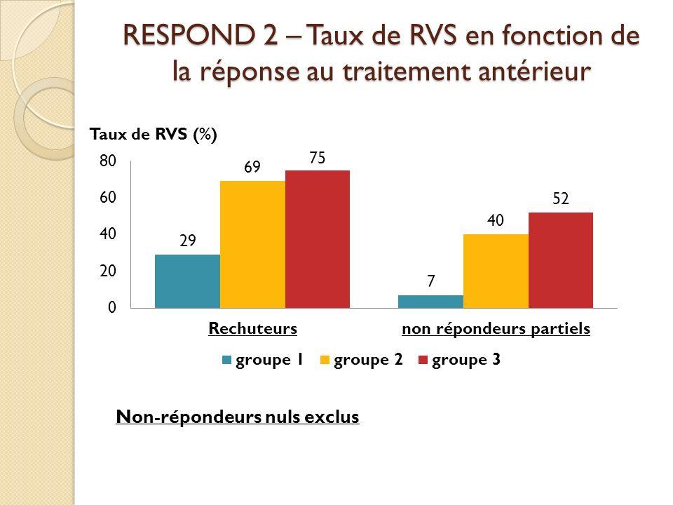 RESPOND 2 – Taux de RVS en fonction de la réponse au traitement antérieur