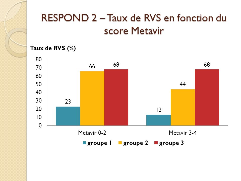 RESPOND 2 – Taux de RVS en fonction du score Metavir