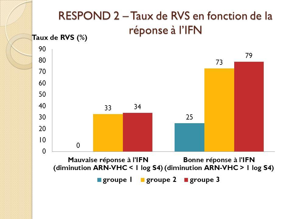 RESPOND 2 – Taux de RVS en fonction de la réponse à l'IFN