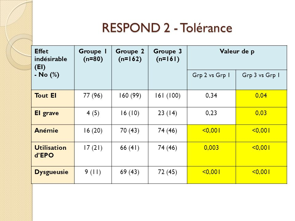 RESPOND 2 - Tolérance Effet indésirable (EI) - No (%) Groupe 1 (n=80)
