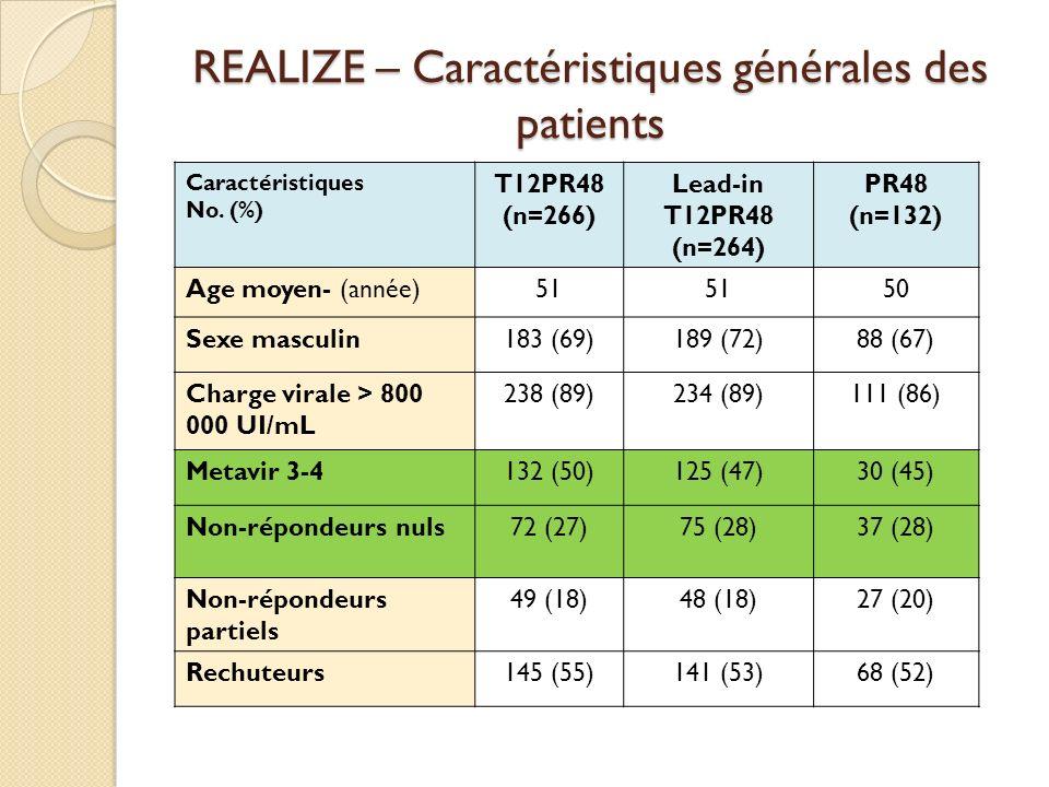 REALIZE – Caractéristiques générales des patients