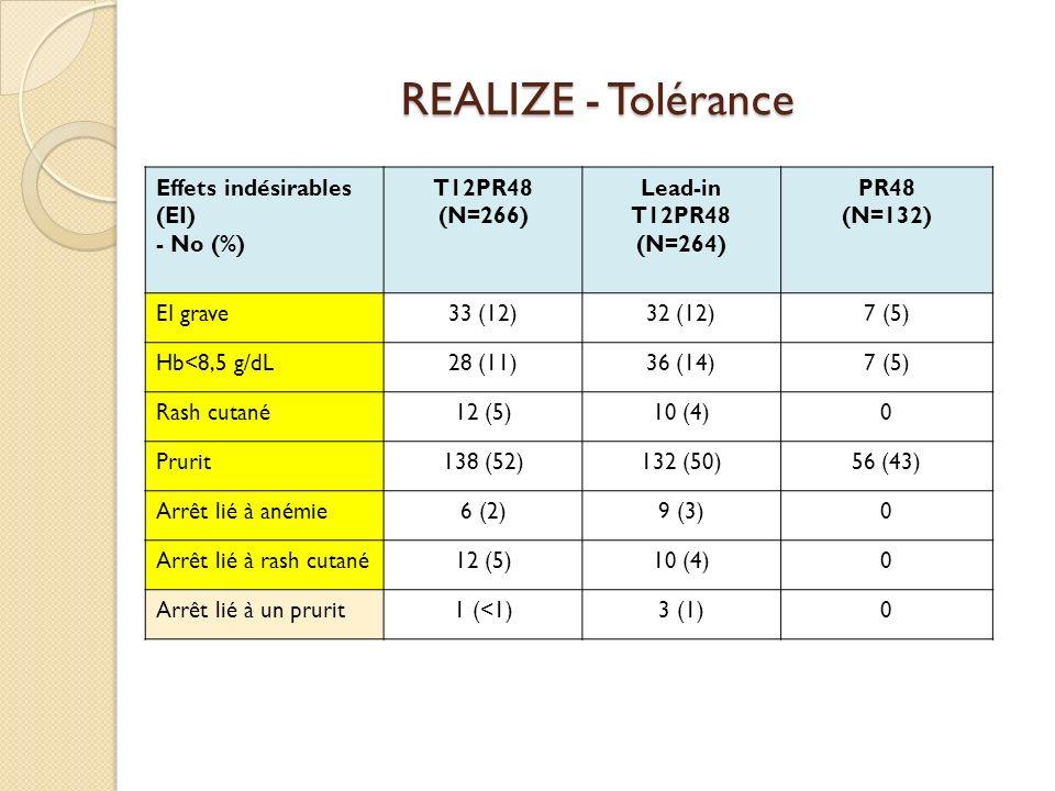 REALIZE - Tolérance Effets indésirables (EI) - No (%) T12PR48 (N=266)