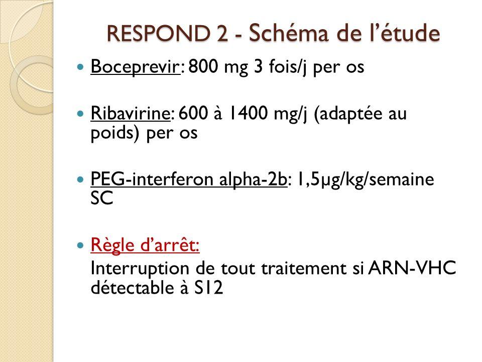 RESPOND 2 - Schéma de l'étude