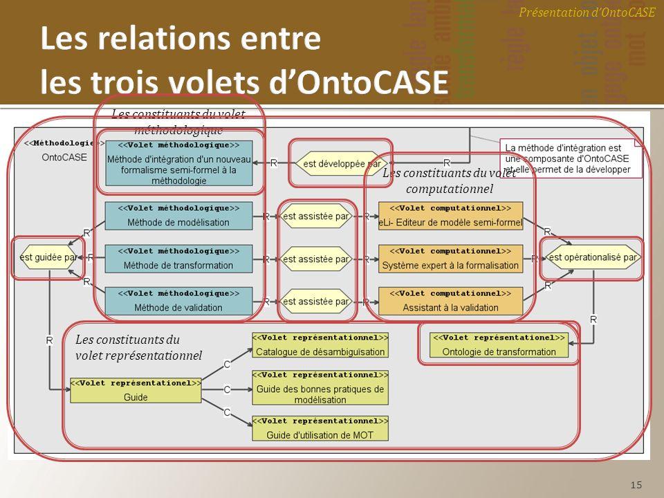 Les relations entre les trois volets d'OntoCASE