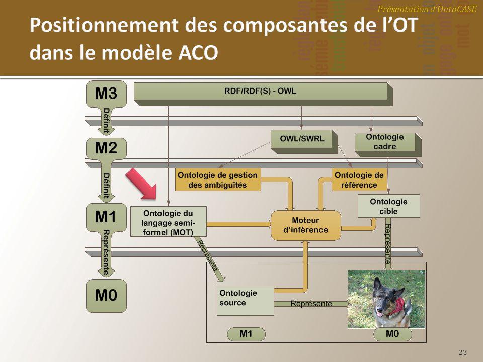 Positionnement des composantes de l'OT dans le modèle ACO