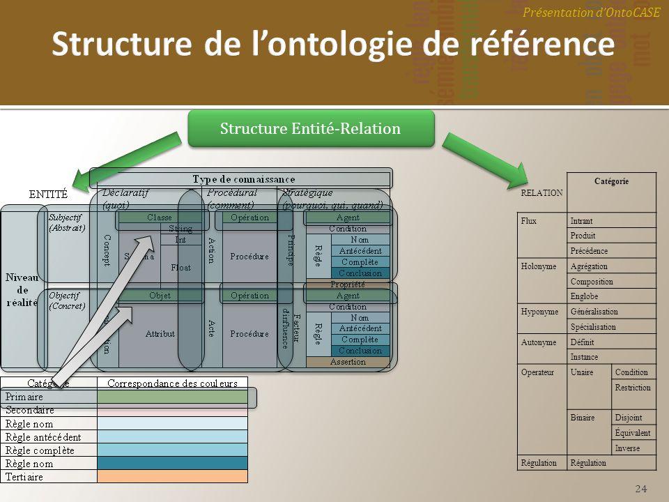 Structure de l'ontologie de référence