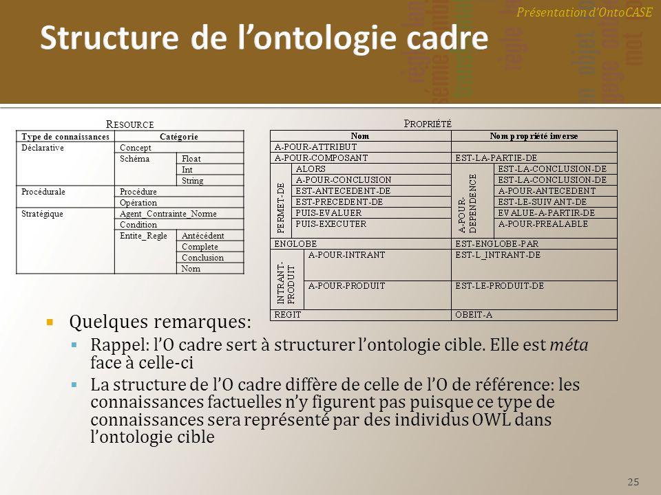 Structure de l'ontologie cadre
