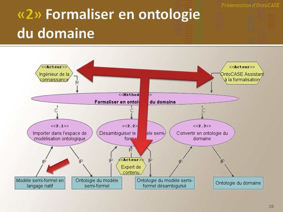 «2» Formaliser en ontologie du domaine