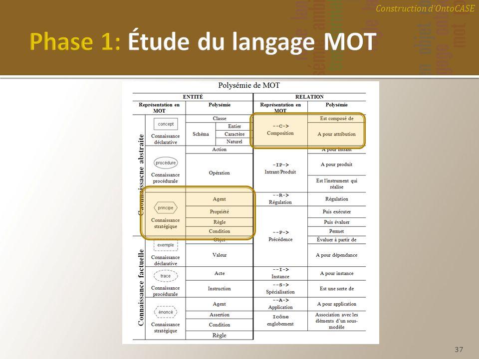 Phase 1: Étude du langage MOT