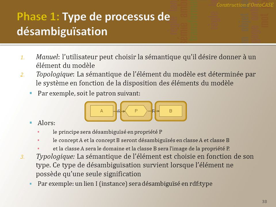 Phase 1: Type de processus de désambiguïsation