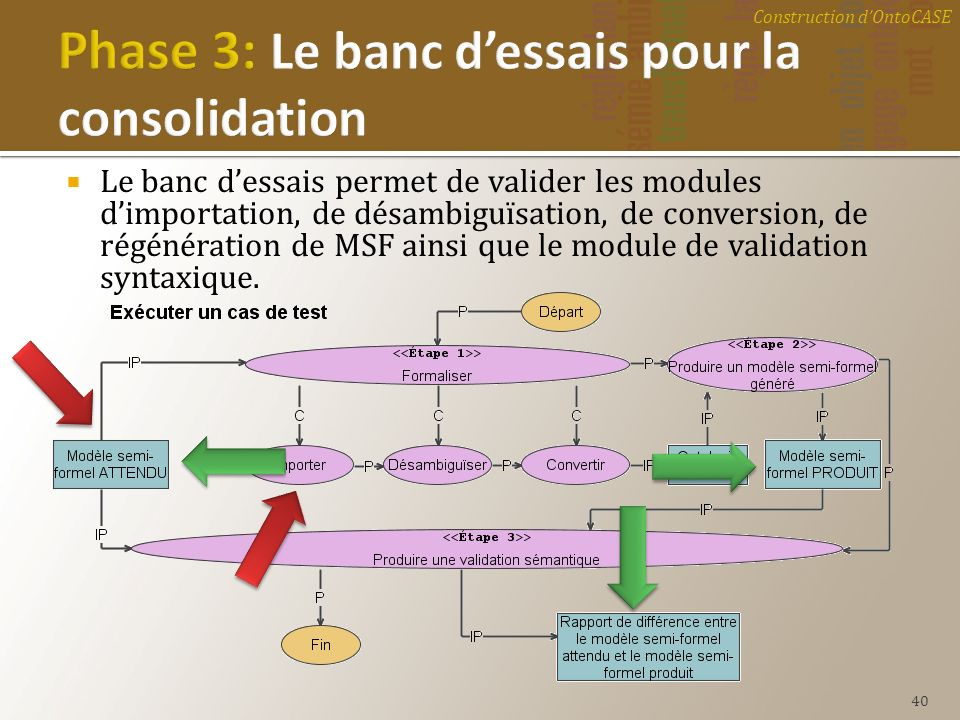 Phase 3: Le banc d'essais pour la consolidation