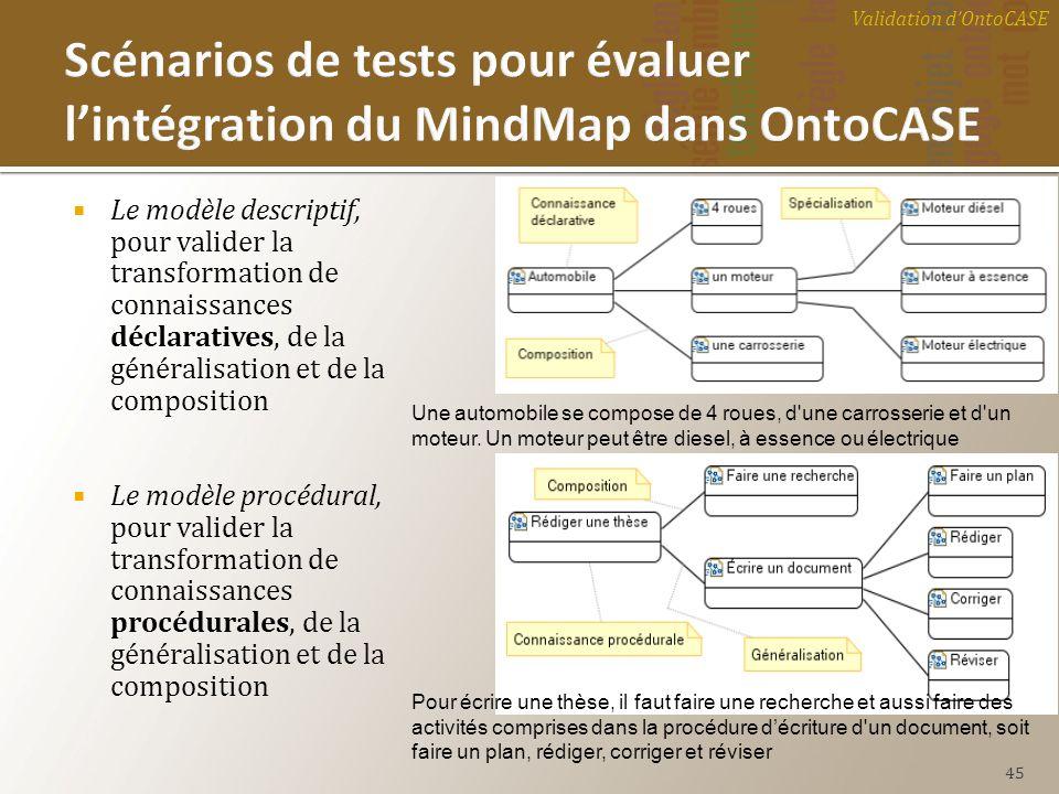 Scénarios de tests pour évaluer l'intégration du MindMap dans OntoCASE