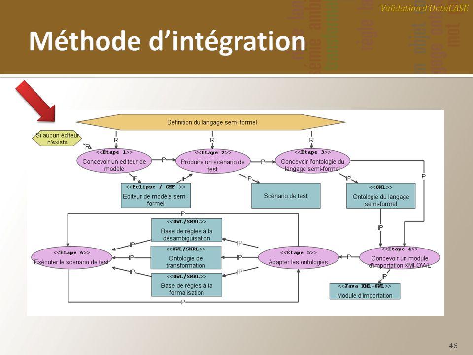 Méthode d'intégration