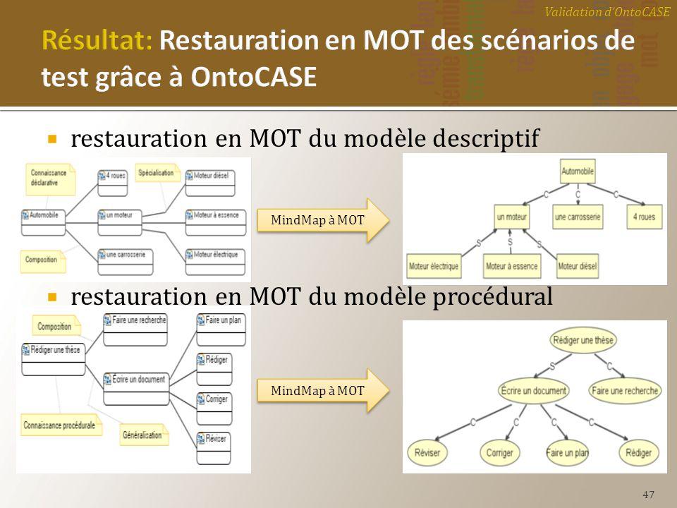 Résultat: Restauration en MOT des scénarios de test grâce à OntoCASE