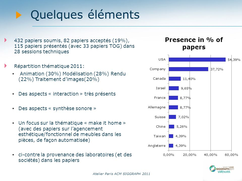 14/09/11 Quelques éléments. 432 papiers soumis, 82 papiers acceptés (19%), 115 papiers présentés (avec 33 papiers TOG) dans 28 sessions techniques.