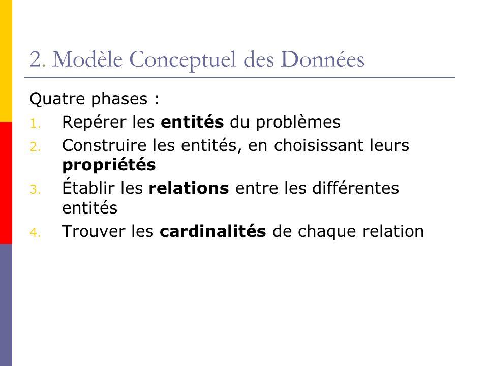 2. Modèle Conceptuel des Données